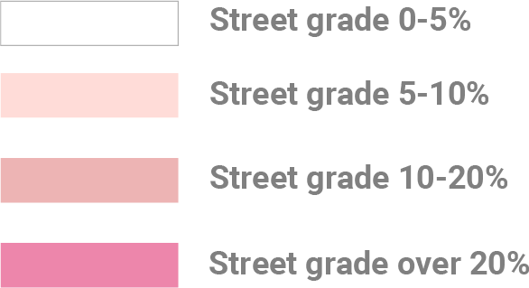 Colors for different grades of streets according to the slope.